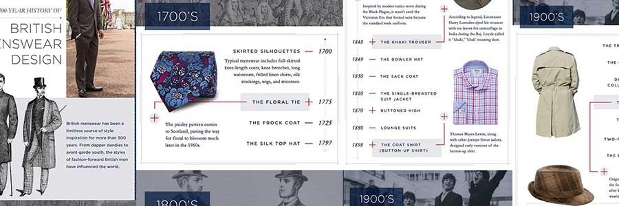 The History of British Design
